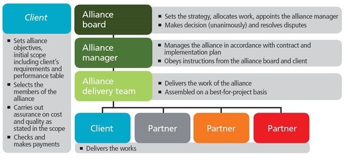 Introducing the new  NEC4 Alliance Contract